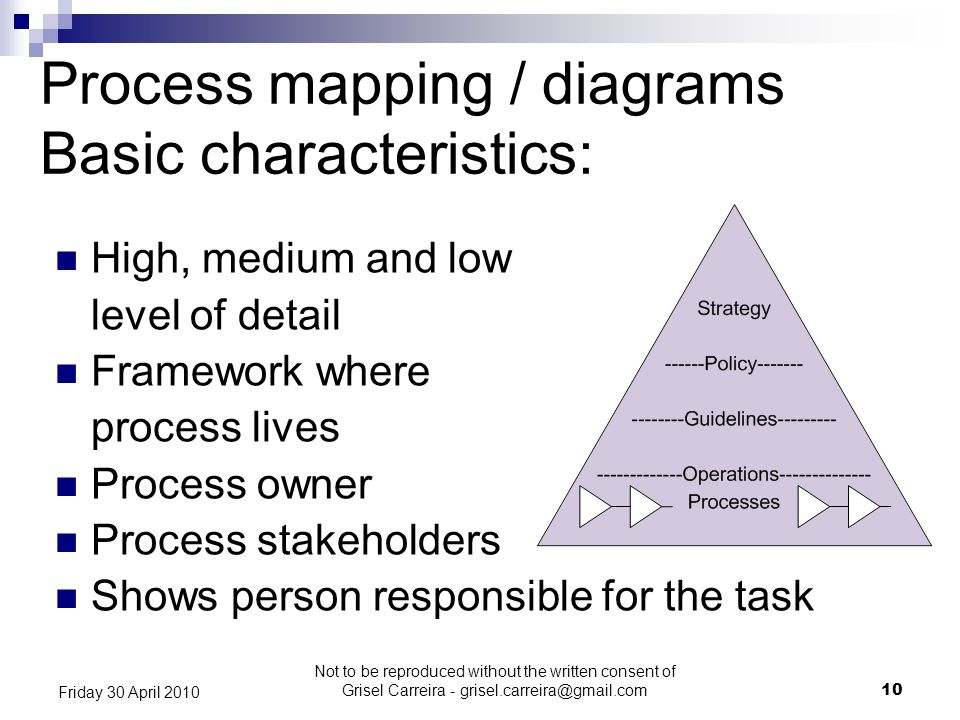 Process mapping / diagrams Basic characteristics: