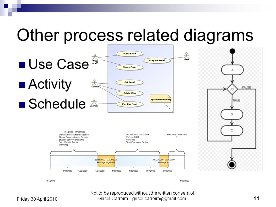 Other process related diagrams