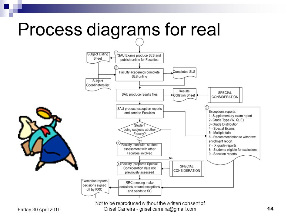 Process diagrams for real