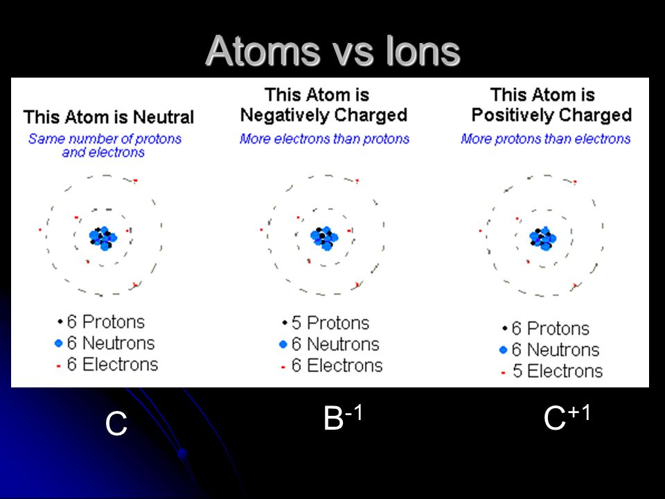 Investigating Atoms And Atomic Theory Ppt Video Online