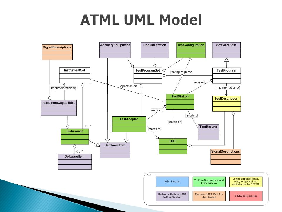 ATML UML ModelThis is a UML Model of an UUT being tested on a test station the color filled items have become ATML components.