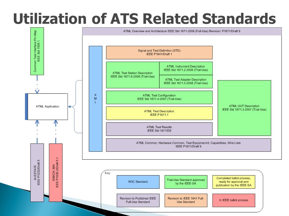 Utilization of ATS Related Standards