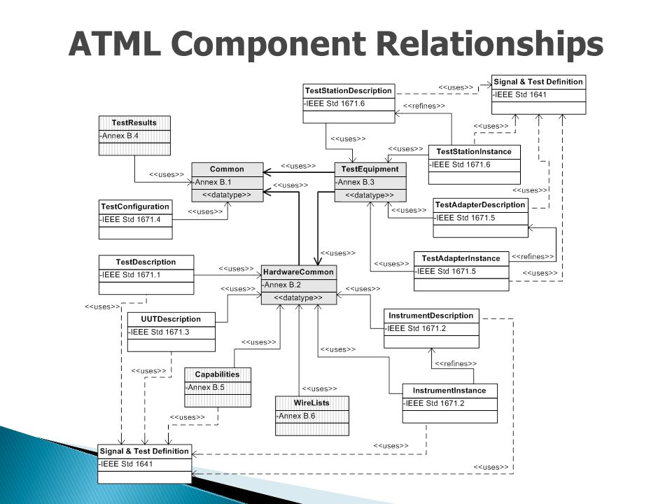 ATML Component Relationships