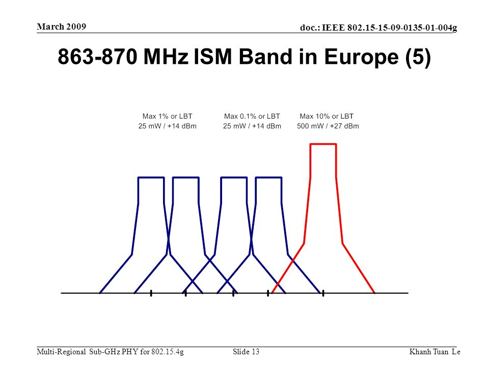 863-870 MHz ISM Band in Europe (5)