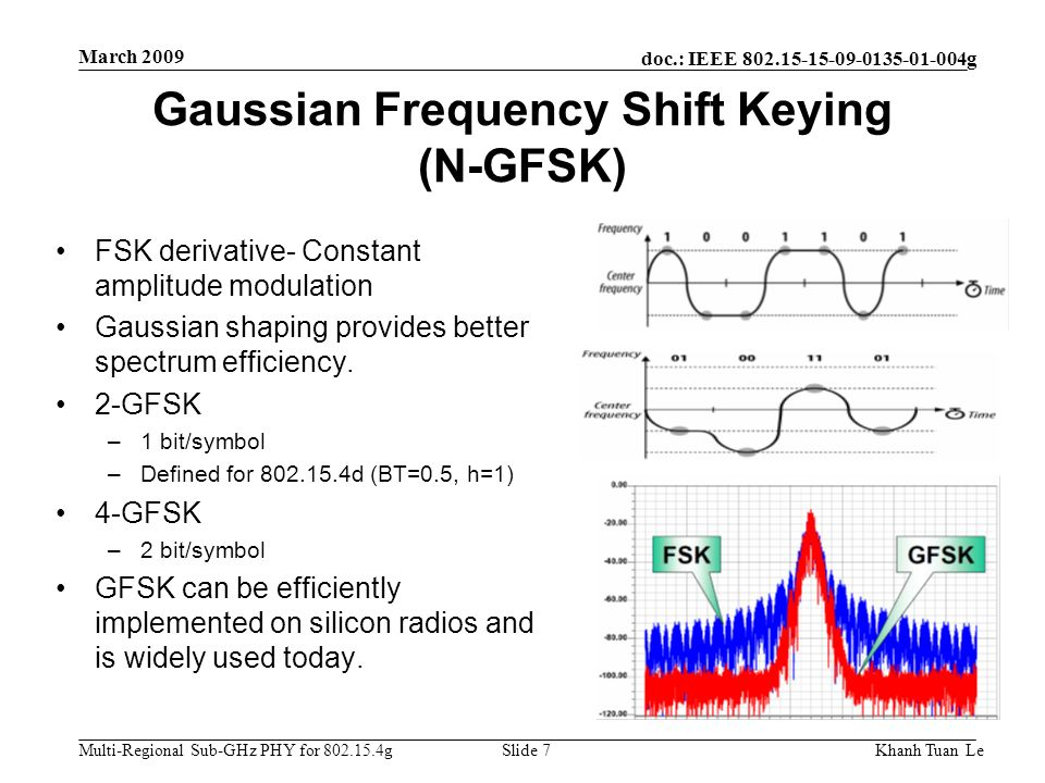Gaussian Frequency Shift Keying (N-GFSK)