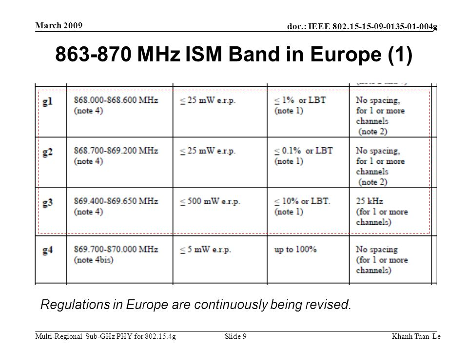 863-870 MHz ISM Band in Europe (1)