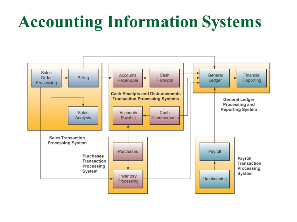 accounting information systems An mba in accounting and information systems (ais) will look amazing as part of your resume this article looks at examples of ais programs.