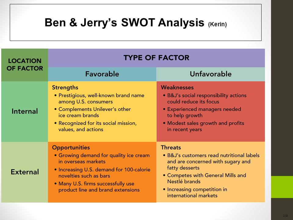 ben jerrys company analysis According to ben and jerry's website, in 1978 ben & jerry's was started with $5 correspondence course in ice cream-making from penn state and a $12,000 investment ben and jerry then opened.