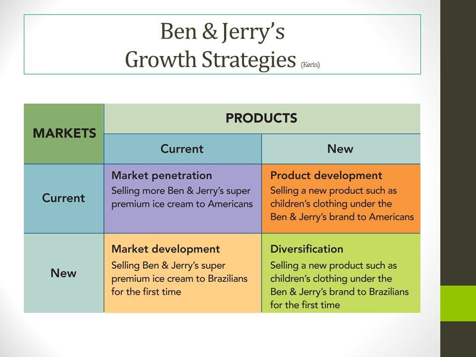 """ben jerry s competitive analysis In order to shed light on the concept of societal and social marketing, this case study first gives an overview of the ice cream producer ben & jerry's, followed by an analysis of """"if it's melted, it's ruined"""" – ben & jerry's climate change campaign their campaign has taken off quite well in the past two years."""