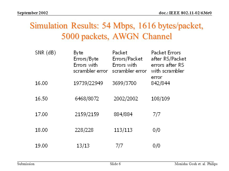 September 2002 Simulation Results: 54 Mbps, 1616 bytes/packet, 5000 packets, AWGN Channel.