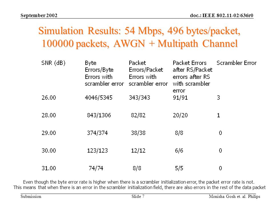 September 2002 Simulation Results: 54 Mbps, 496 bytes/packet, 100000 packets, AWGN + Multipath Channel.