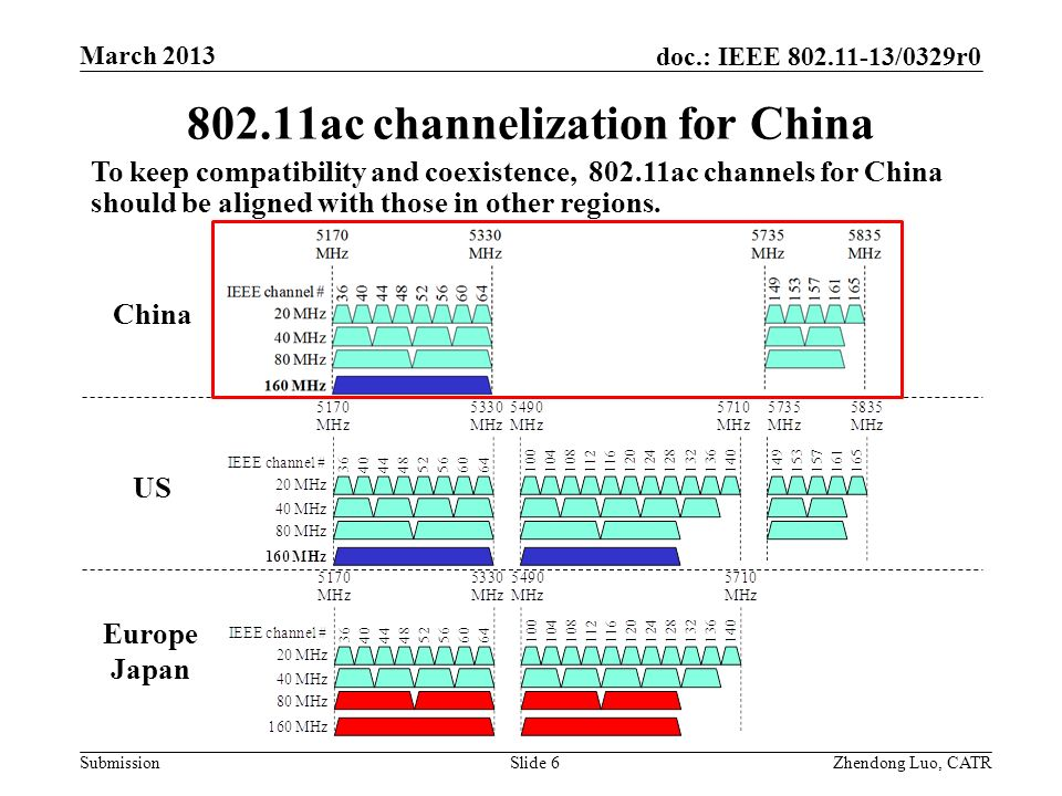 802.11ac channelization for China