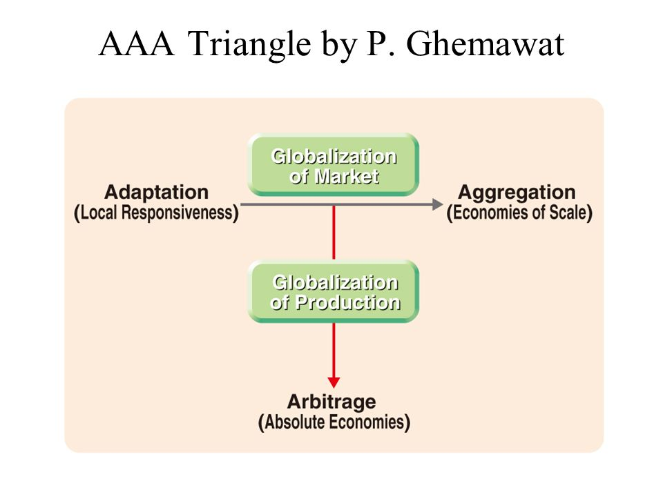 adaptation aggregation and arbitrage The adding value scorecard is a framework to help companies assess whether a  it's called the aaa triangle which stands for adaptation, aggregation and arbitrage.