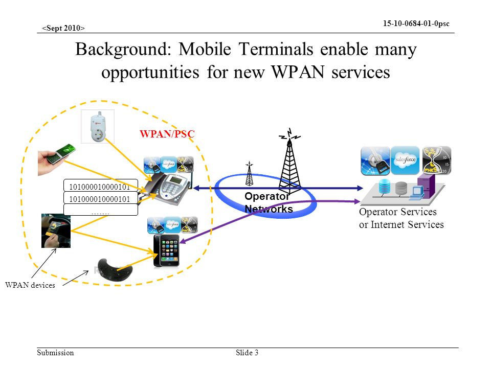 <Sept 2010> Background: Mobile Terminals enable many opportunities for new WPAN services. WPAN/PSC.
