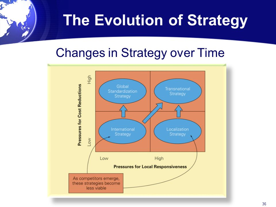 evolution of strategy at p g How are global hr competency models evolving  alcázar, f m, fernández, p m r, & gardey, g s  how are global hr competency models evolving.
