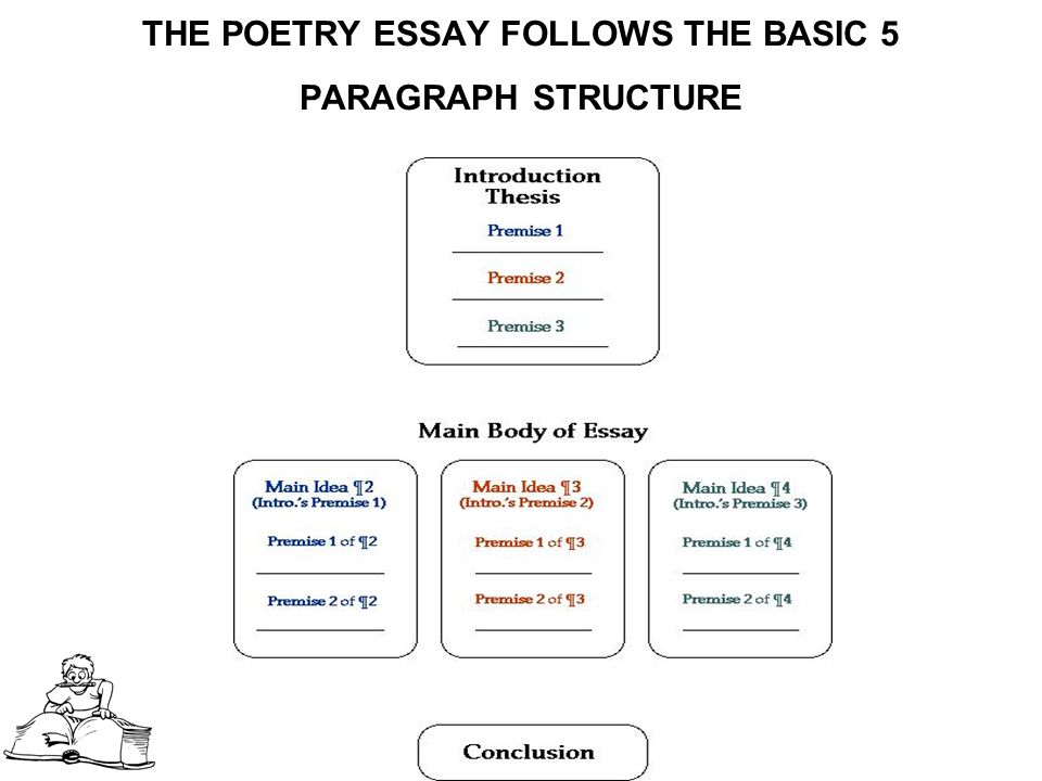 Simple essay writing ppt