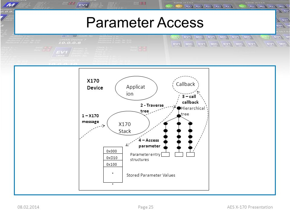 Parameter Access X170 Device Callback Applicat ion X170 Stack .