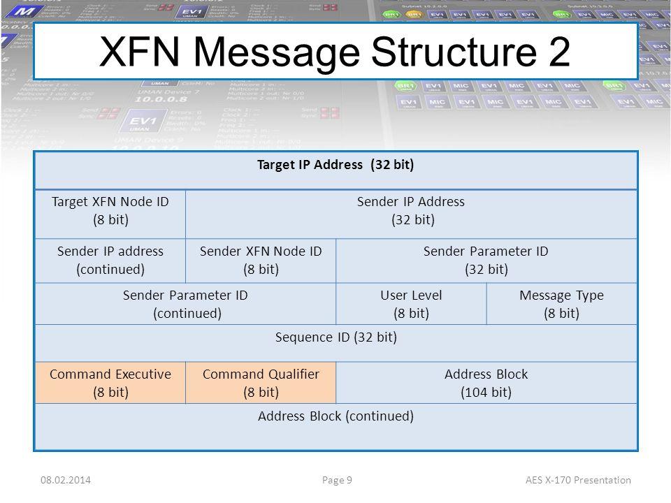 Target IP Address (32 bit)