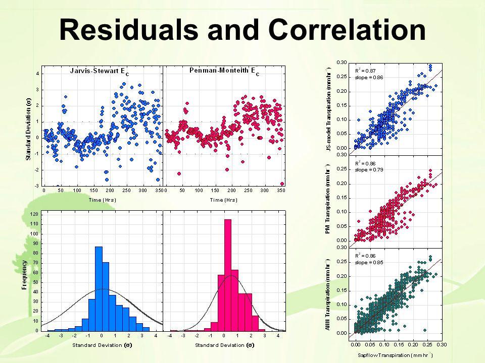 Residuals and Correlation