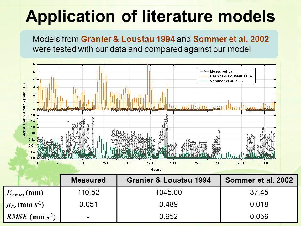 Application of literature models