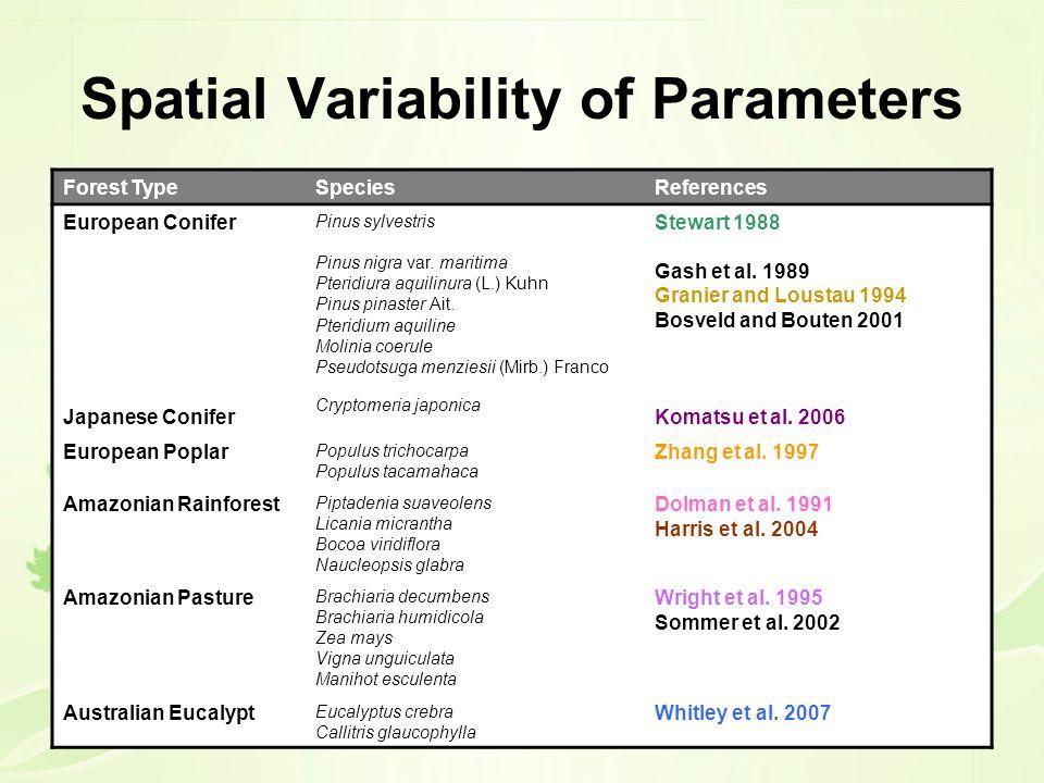 Spatial Variability of Parameters