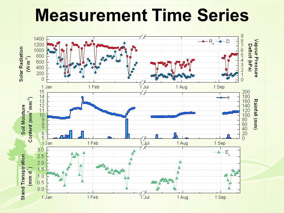 Measurement Time Series