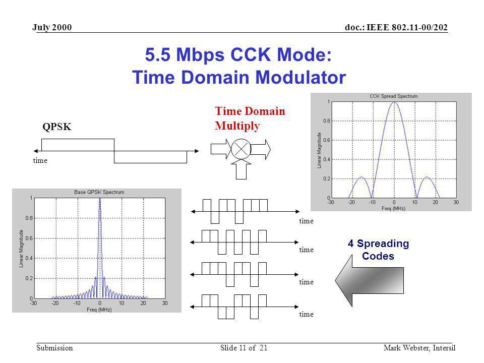 5.5 Mbps CCK Mode: Time Domain Modulator