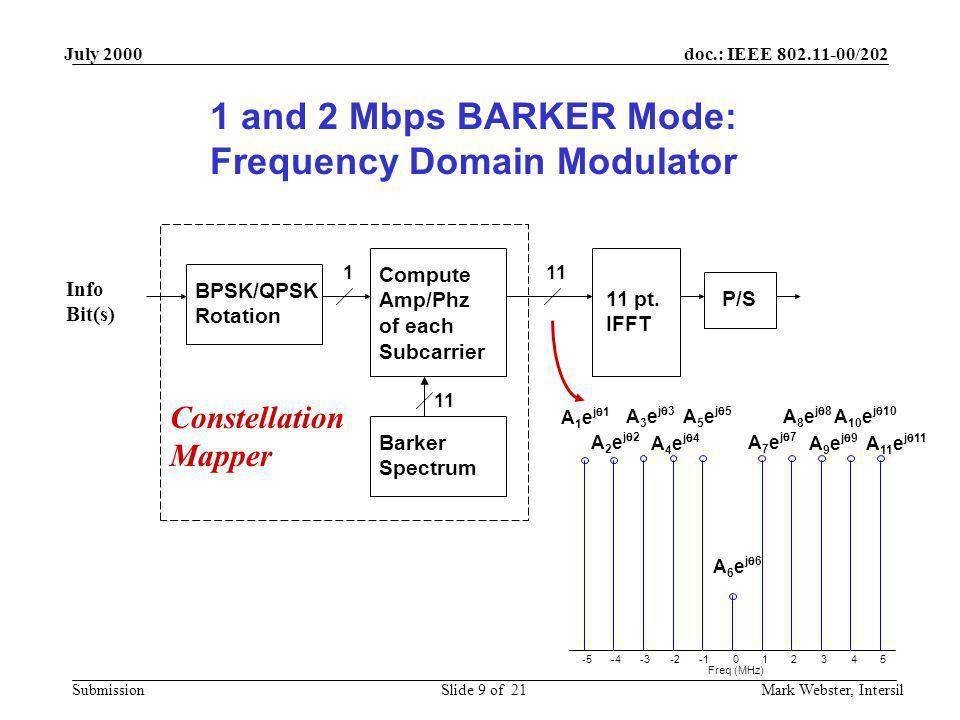 Frequency Domain Modulator
