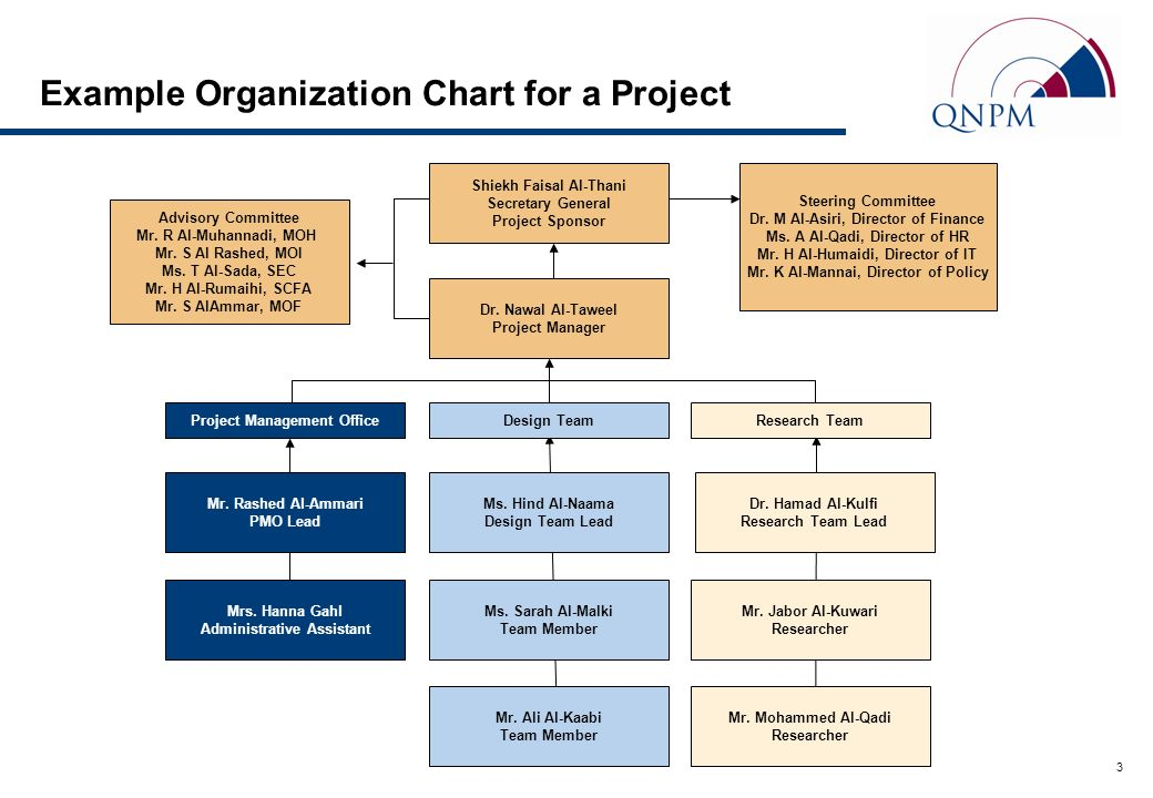 Standard org chart and role descriptions introduction - Role of office manager in an organization ...
