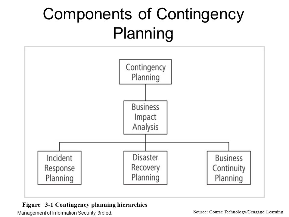 an analysis of a contingency program Budget contingency plan p  situation, the finance office will provide ongoing analysis, reporting and monitoring on a  - program reductions fund with reserves.