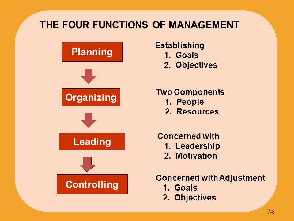 organizing function in management The functions of management uniquely describe managers' jobs the most  commonly cited functions of management are planning, organizing, leading, and .