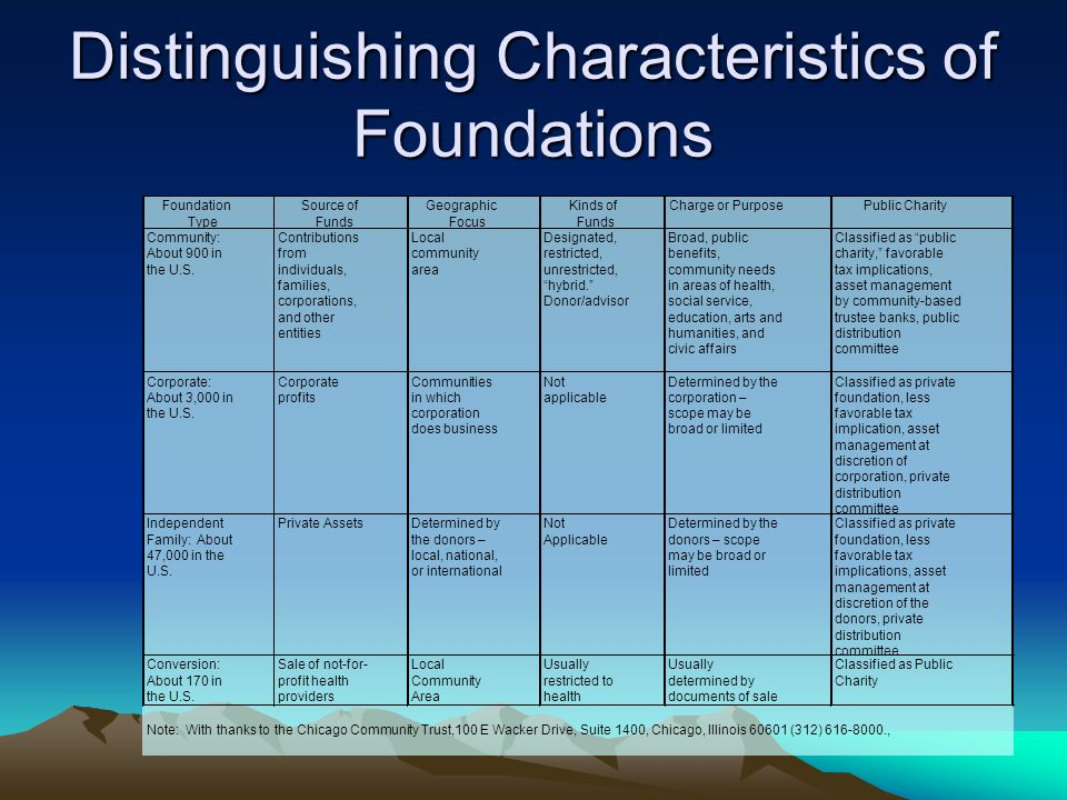 Distinguishing Characteristics of Foundations