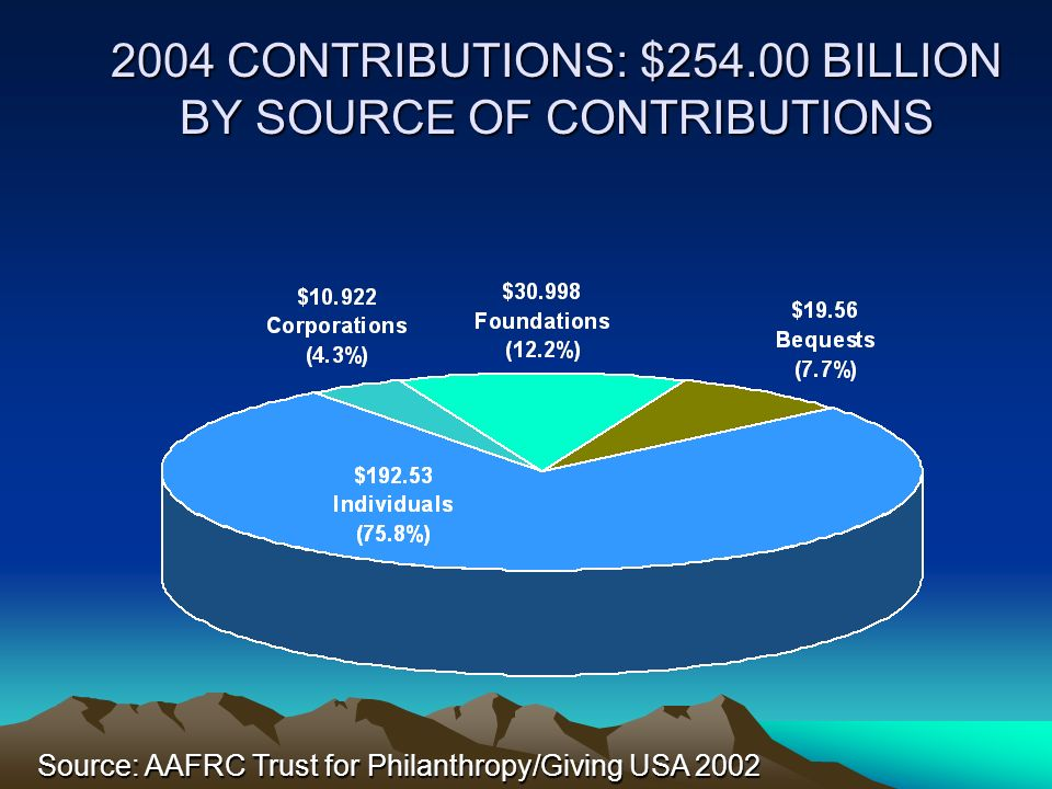 2004 CONTRIBUTIONS: $254.00 BILLION BY SOURCE OF CONTRIBUTIONS
