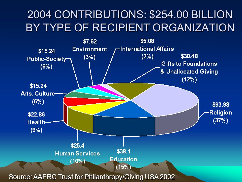 2004 CONTRIBUTIONS: $254.00 BILLION BY TYPE OF RECIPIENT ORGANIZATION