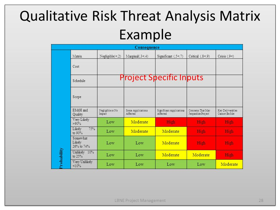 Project Risk Management Ppt Video Online Download