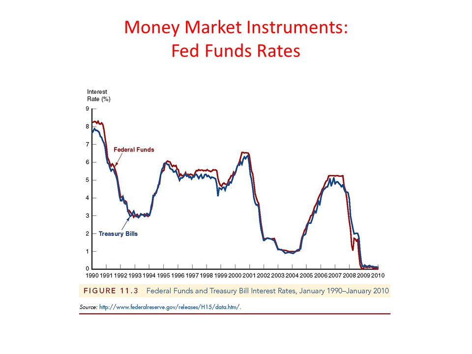 an introduction to the federal funds market In the united states, federal funds are overnight borrowings between banks and  other entities  transactions in the federal funds market enable depository  institutions with reserve balances in excess of reserve requirements to lend  reserves to.