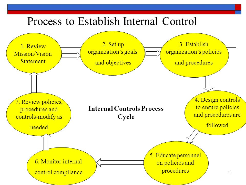 Process to Establish Internal Control