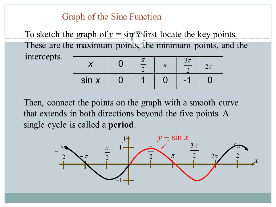 how to add sine function