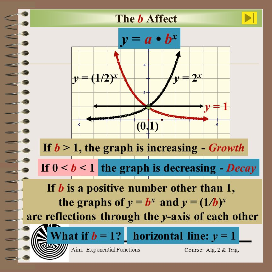 Aim: What Is An Exponential Function?