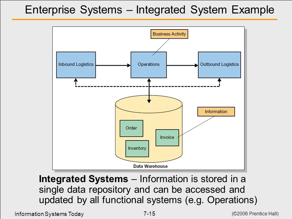 functioning integrated information system An enterprise system, also known as enterprise resource planning (erp) system, is a cross- functional information system that provides organization-wide coordination and integration of the key business processes and helps in planning the resources of an organization.