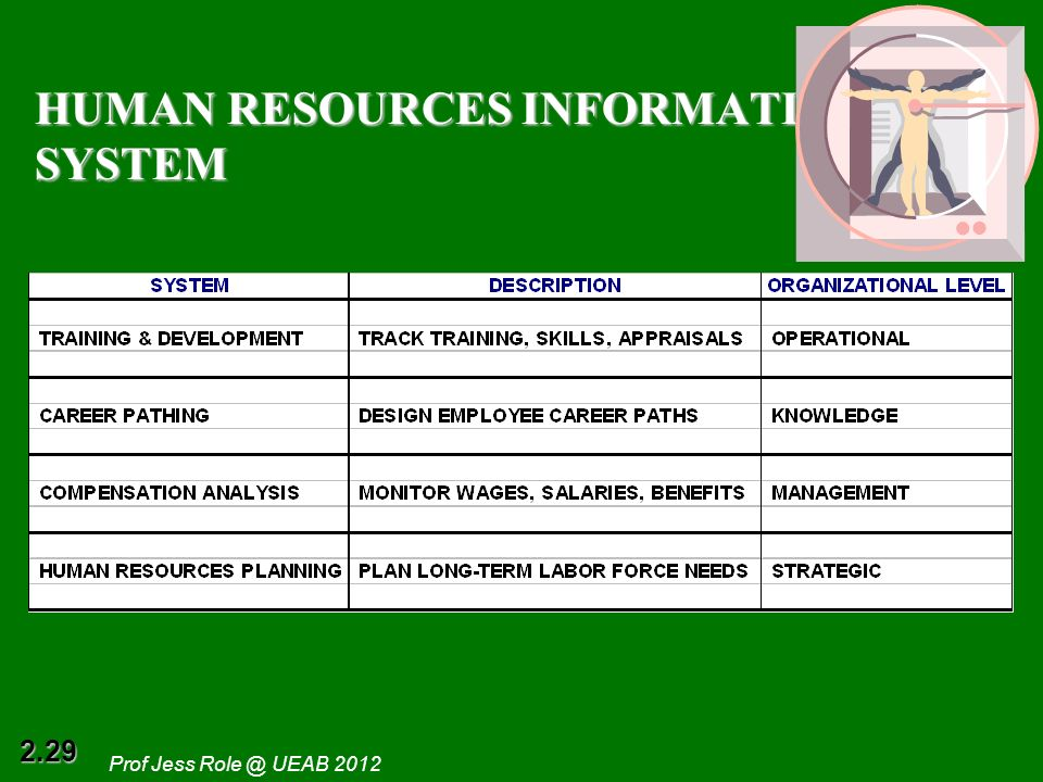 2 Information Systems In The Enterprise Ppt Download