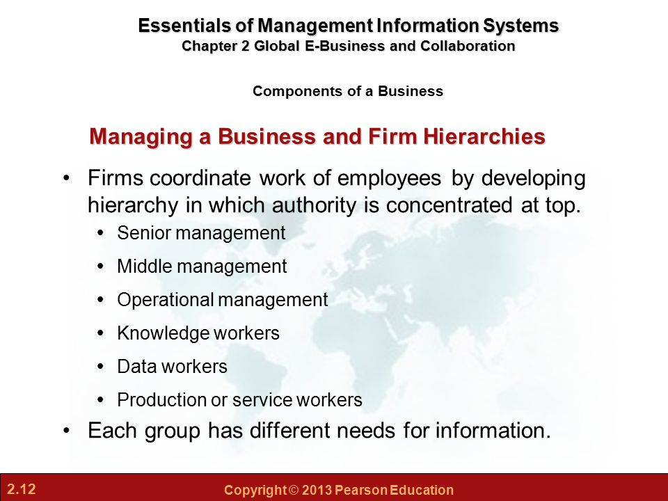 Explain the different types of information systems used at the different levels of management hierar