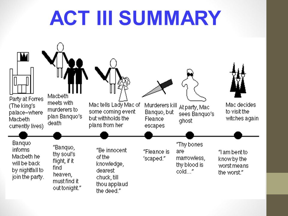 Events Plot Diagram Of Macbeth Circuit Connection Diagram