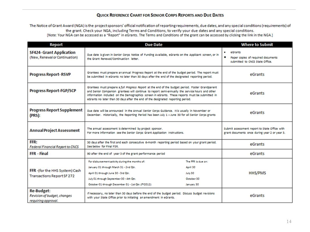 This chart is a quick reference for the reports required for Senior Corps projects.
