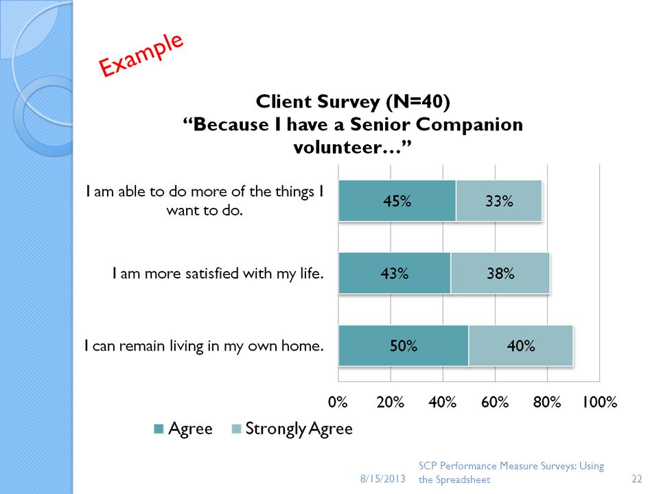 8/15/2013 Example. This is an example of one simple way to present results using 3 questions on the client survey.
