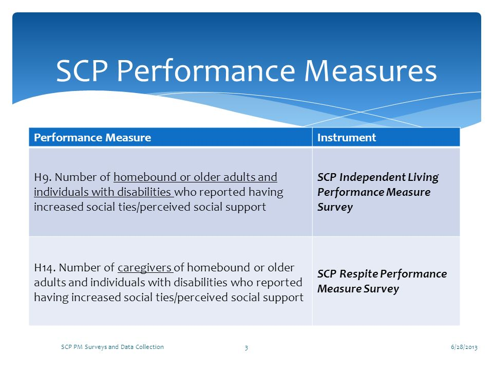 SCP Performance Measures