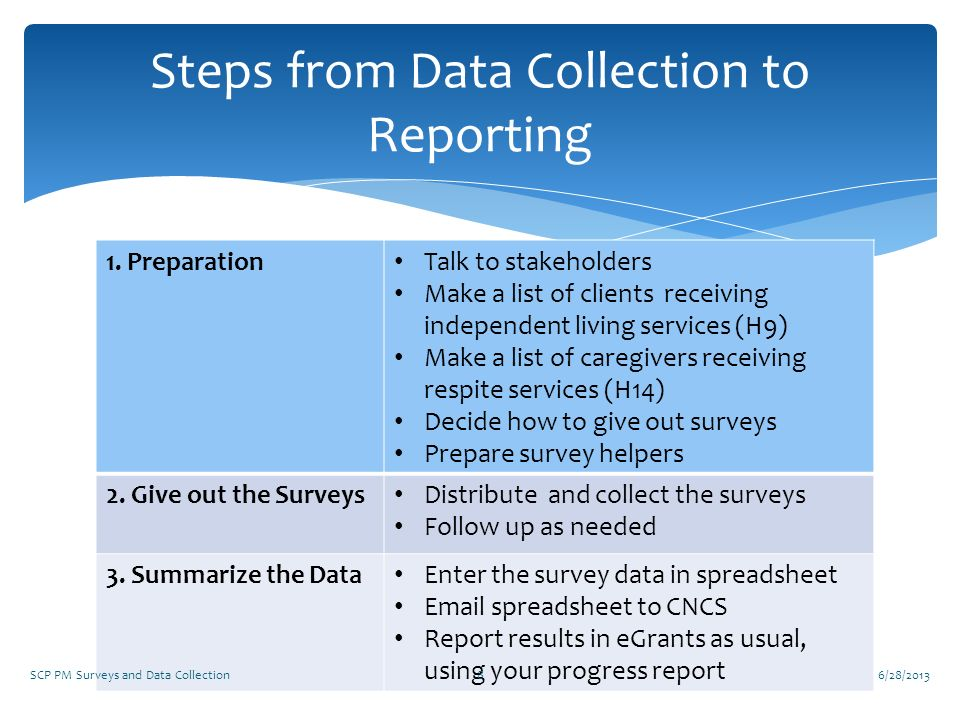 Steps from Data Collection to Reporting