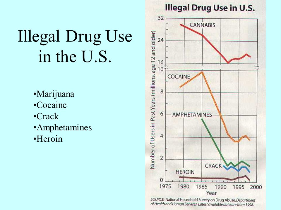 essays on illegal drug use Here you can learn how to write an illegal drug trade essay and get help with writing an essay on illegal drug trade.