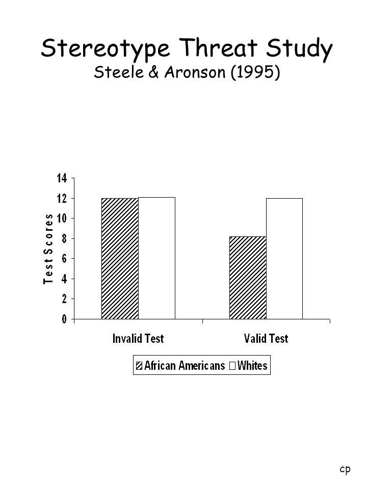 Stereotype Threat Study Steele & Aronson (1995)