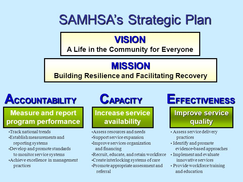 SAMHSA's Strategic Plan